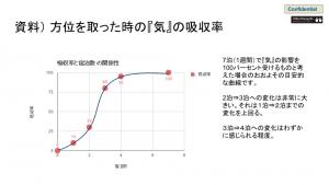 気の吸収曲線グラフ
