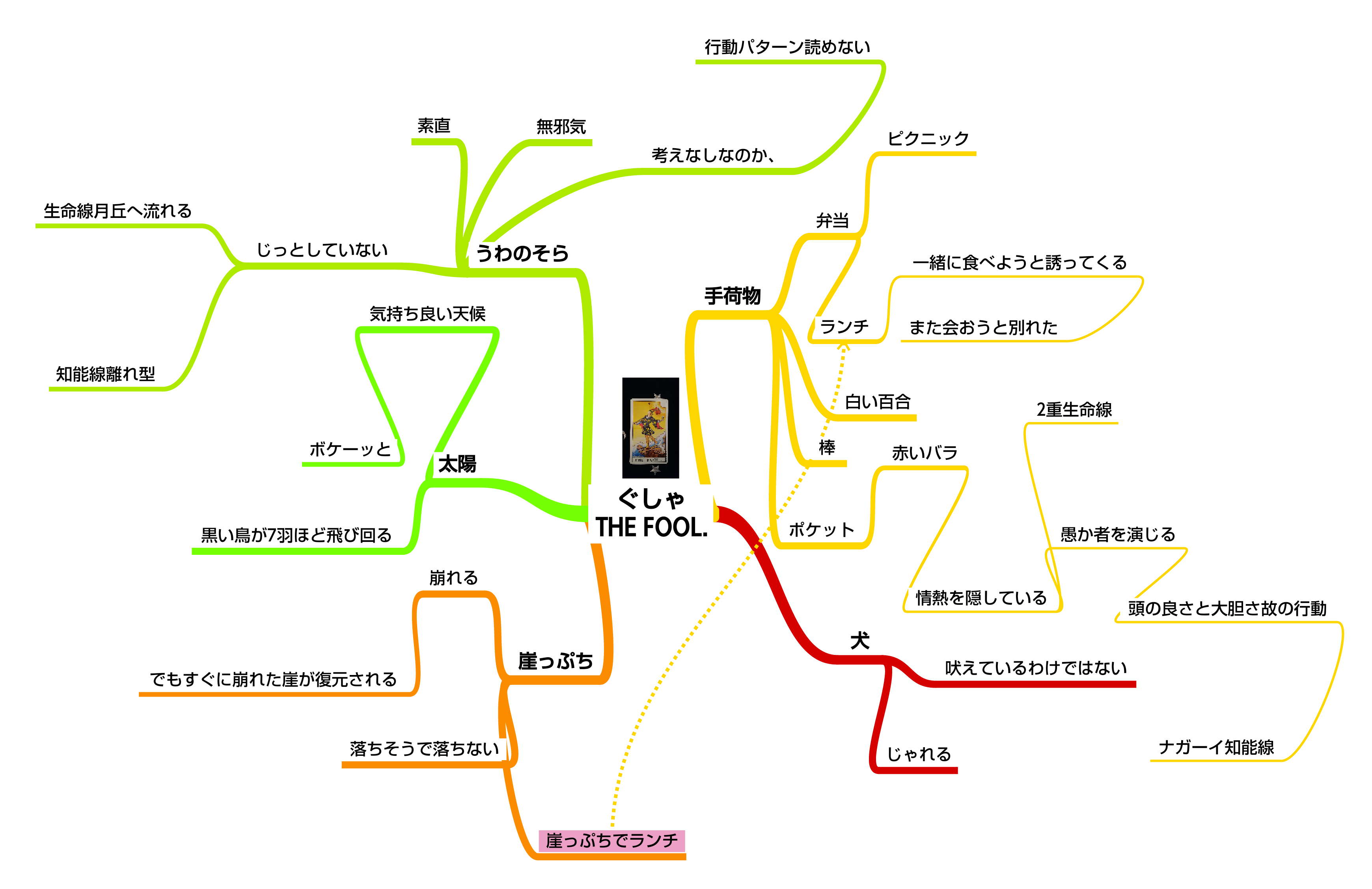 Mind Map - ぐしゃ THE FOOL