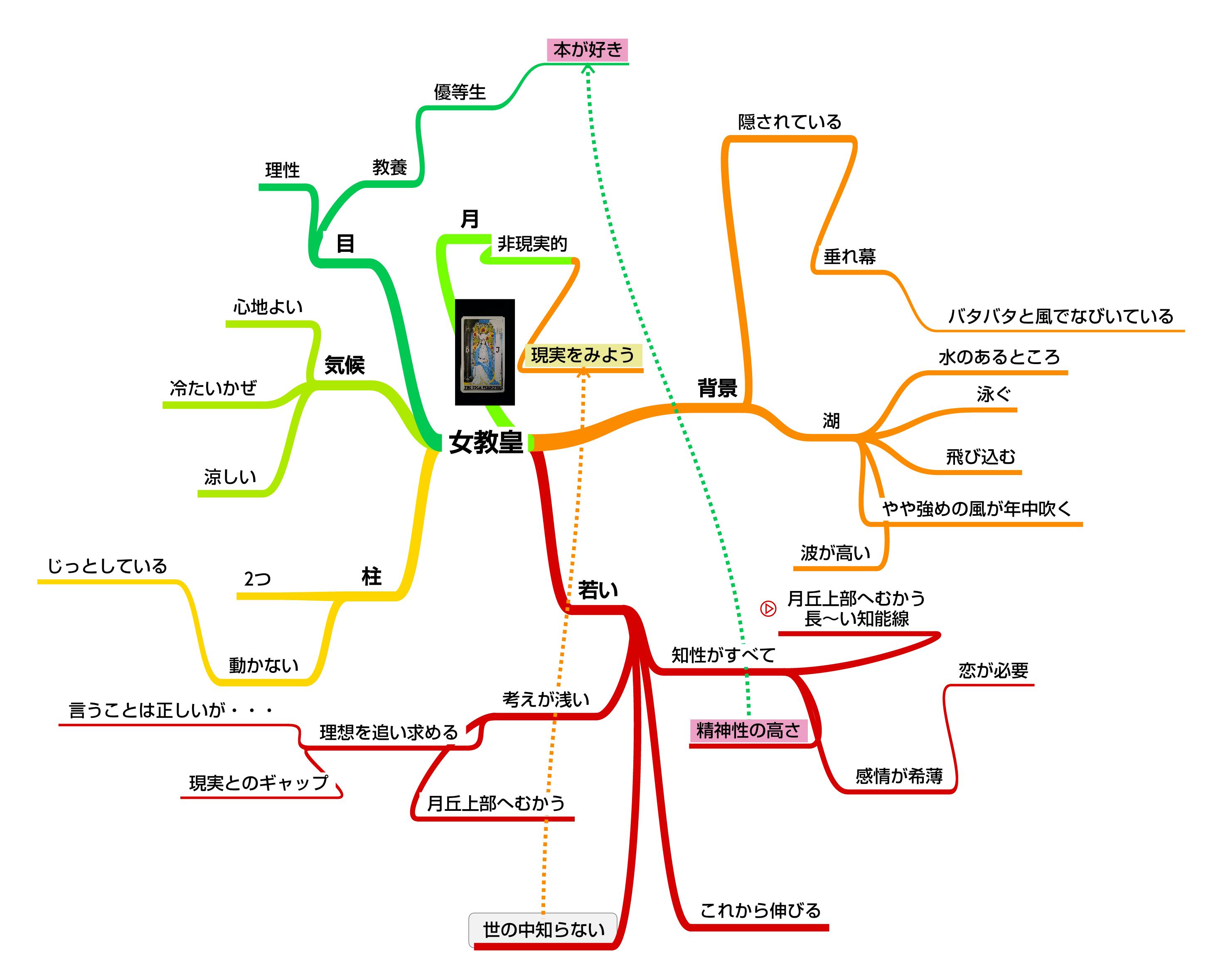 Mind Map - 女教皇